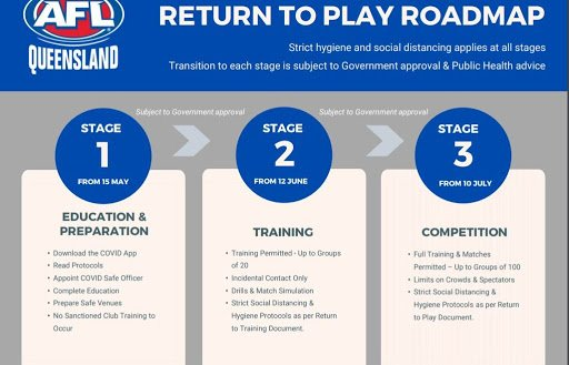 AFL Return to Play roadmap